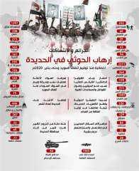 اليمن : جرائم وانتهاكات ميليشيا الحوثي في الحديدة